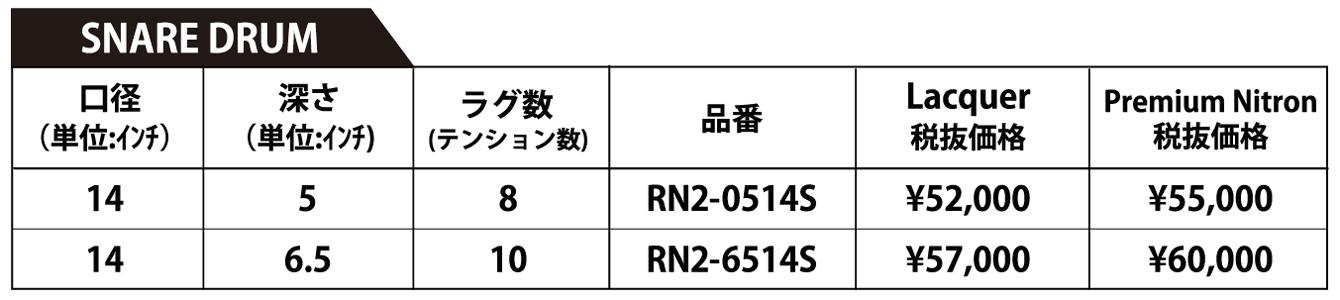 グレッチドラム・レナウンシリーズ・スネア詳細